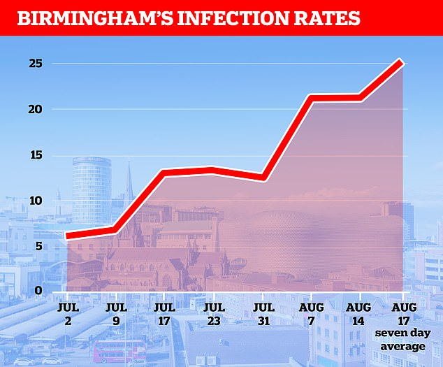 Official figures show the city of Birmingham